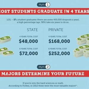College Unbound Infographic